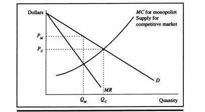 Principles of Microeconomics   Chapter 10: Monopoly
