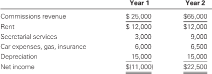 A three-column comparative income statement for Charles, a financial consultant. Centered above columns two and three are the headings Year 1 above column two and Year 2 above column three, in bold letters. A bold single line sits below from left to right of the statement. Below the line in column one is a list of income statement accounts, followed by their balances in columns two and three. First account title is Commissions revenue, $25,000; $65,000. A single line sits below the previous number. Next is Rent, 12,000; 12,000. Below is Secretarial services, $3,000; 9,000. Below is Car expenses, gas, insurance, 6,000; 6,500. Nest is Depreciation, 15,000; 15,000. A single line sits below the previous numbers, indicating that the numbers are to be summed. Below is Net income, $(11,000); $22,500. Both previous figures bold double-underlined.
