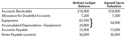 Entries and balance sheet for partnership