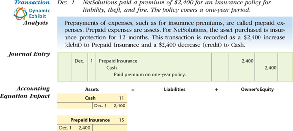 A journal entry is shown. December 1 is the date indicated. Prepaid Insurance is debited with 2,400 shown in the Debit column. Cash is credited with 2,400 shown in the Credit column. A journal entry explanation is given below the journal entry: Paid premium on one-year policy. Below the journal form, the accounting equation impact is illustrated. The accounting equation is shown: Assets equals Liabilities plus Owner's Equity. Under Assets in the accounting equation, a T account for Cash is shown. The account number, 11, is shown in the top-right corner of the T account. On the right, in the Credit column of the Cash T account, a December 1 entry of 2,400 is shown. The Debit column of the Cash T account is blank. Under the Cash T account, a T account for Prepaid Insurance is shown. The account number, 15, is shown in the top-right corner of the T account. On the left, in the Debit column of the Prepaid Insurance T account, a December 1 entry of 2,400 is shown. The Credit column of the Prepaid Insurance T account is blank.