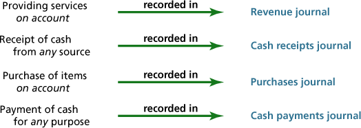 An illustration showing four common transactions and their related special journals is shown. In the illustration, there are three columns. The first column shows the transaction, the second column shows a small green arrow pointing from left to right with the words recorded in shown above the arrow, and the third column shows the special journal in which the transaction is recorded. The special journal appears in blue type. The first transaction shown is for Providing services on account (with on account in italics), which is recorded in the revenue journal. The second transaction shown is for Receipt of cash from any source (with any in italics), which is recorded in the cash receipts journal. The third transaction shown is for Purchase of items on account (with on account in italics), which is recorded in the purchases journal. The fourth transaction shown is for Payment of cash for any purpose (with any in italics), which is recorded in the cash payments journal.