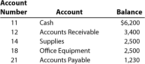 The following general ledger account information for NetSolutions is shown. The three columns are labeled Account Number, Account, and Balance. Account number 11, Cash, balance of $6,200; account number 12, Accounts Receivable, balance of 3,400; account number 14, Supplies, balance of 2,500; account number 18, Office Equipment, balance of 2,500; and account number 21, Accounts Payable, balance of 1,230.