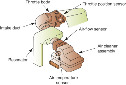 The throttle position sensor is located on the throttle body, which is affixed to an intake duct. The intake duct connects to a resonator. From the resonator, air flows through the air-flow sensor and into the air cleaner assembly, which contains an air-temperature sensor.
