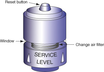 An airflow restriction indicator has a reset button at the top, a window in the middle with a change air filter, and the service level at the base.