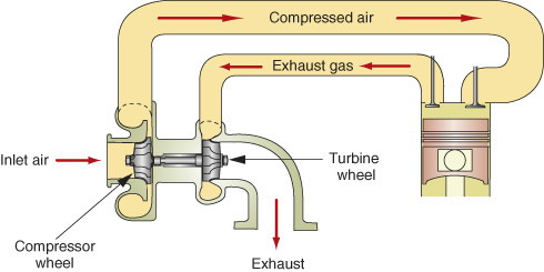 Inlet air passes through a compressor wheel. The compressed air is then directed to the engine. The exhaust gas from the engine flows in the opposite direction and hits the turbine wheel, then continues out. The turbine wheel and the compressor wheel are connected by a shaft.