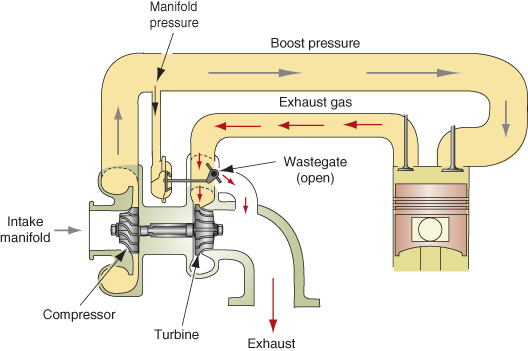 Inlet air passes through the intake manifold and compressor wheel and is then directed to the engine; a pipe extending from the upper pipe between the compressor and engine registers manifold pressure. Exhaust gas from the engine flows in the opposite, and hits the turbine wheel. As boost pressure in the pipe between the compressor and engine increases toward the safe limit, the waste-gate opens, to allow exhaust gas to bypass the turbine wheel. The waste-gate connects via a rod to the pipe with manifold pressure.