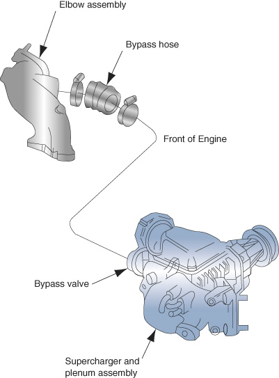 The supercharger and plenum assembly are located on the side of the engine, while the bypass valve is at the front. A bypass hose connects the bypass valve to the elbow assembly.