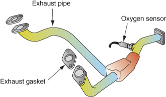 The oxygen sensor affixed to the pipe before the catalytic converter. The 2 exhaust pipes from the converter end with an exhaust gasket.