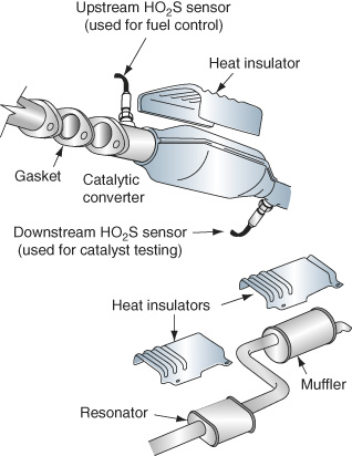 A heat insulator is affixed to the catalytic converter of the exhaust system. On either side of the converter, which is covered with a heat shield, there are H O 2 S sensors. The upstream sensor, closer to the gasket, is used for fuel control, and the downstream one is used for catalyst testing. Heat insulators are also placed on the resonator and muffler.