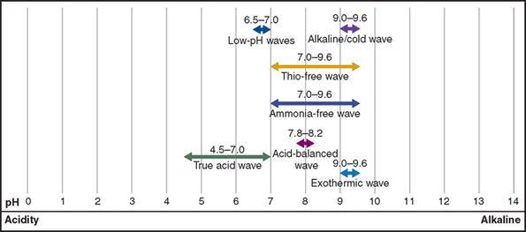 Chemical Texture Types Of Permanent Waves