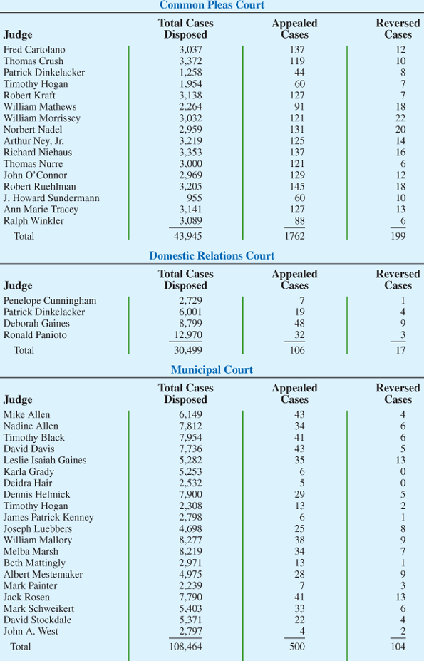 Solved: Hamilton County Judges Try Thousands Of Cases Per