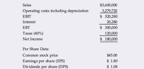 Solved: ADDITIONAL FUNDS NEEDED Morrissey Technologies Inc