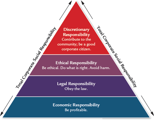 Discretionary Responsibility Contribute to the community; be a good corporate citizen. Ethical Responsibility Be ethical. Do